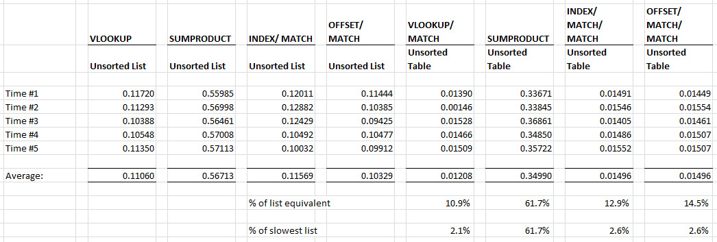 Times for lookup formula