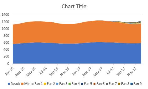 Fan chart - first view of chart