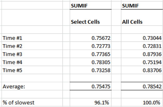 Excel Sumif calculation times with different range selection