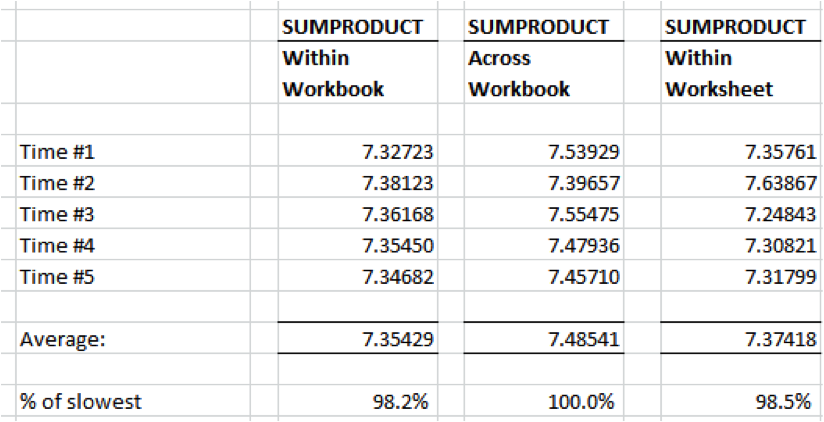 Excel Sumproduct calculation times with data in different sources