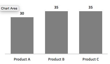 Visually Misleading Charts - example 3