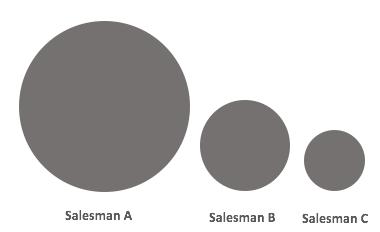 Visually Misleading Charts - example 4