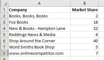 Automatically highlight bar chart source data