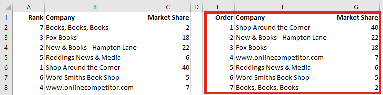 Highlight specific bar chart ordered data
