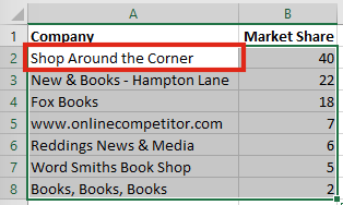 Highlight specific row Apply Conditional Formatting