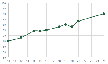 Excel interpolation chart