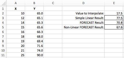 Excel interpolation non-linear FORECAST function