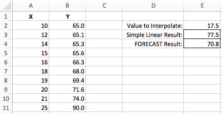 interpolate in excel excel off the grid