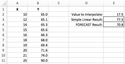 Excel interpolation non-linear data