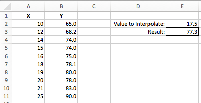 Excel interpolation using FORECAST function
