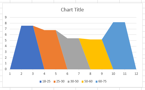Variable width chart first view