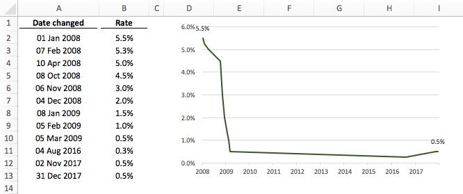 Step Chart as line chart