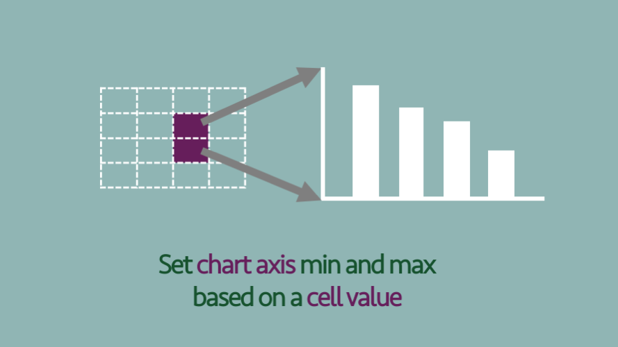 Set chart axis min and max based on a cell value