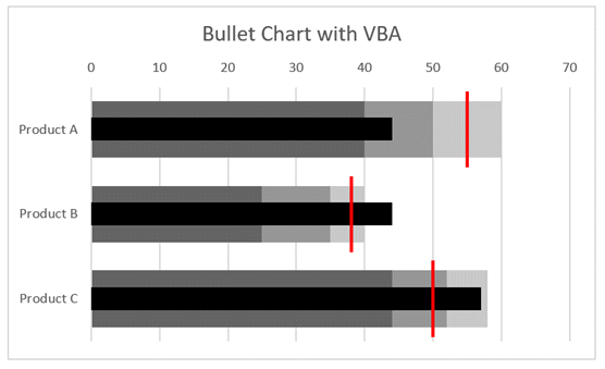 Bullet Chart Completed