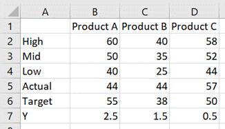 Bullet Chart Data