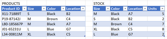 Products & Stock Example