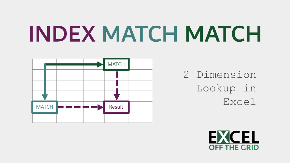 INDEX MATCH MATCH in Excel: 2 dimension lookup