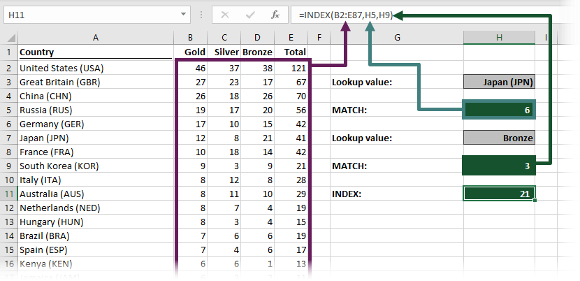 INDEX MATCH MATCH example where the MATCH is contained within other cells