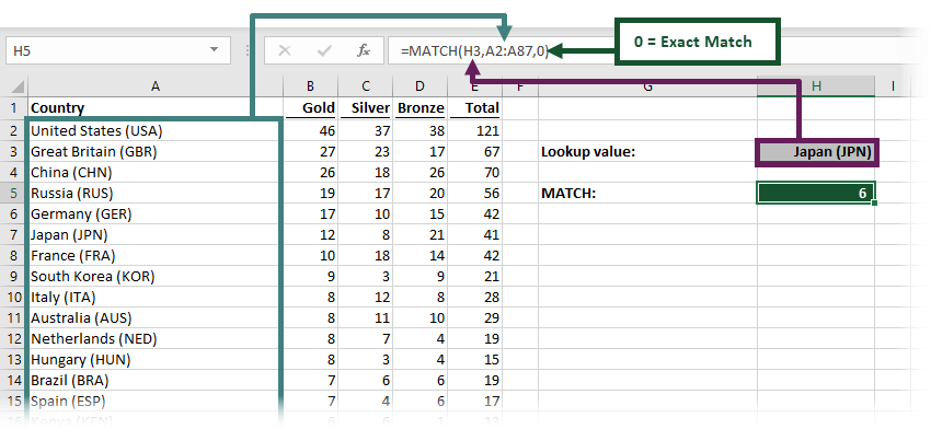 MATCH Function - example 1