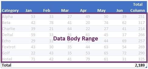 VBA tables - data body range