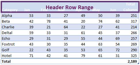 VBA tables - header row range