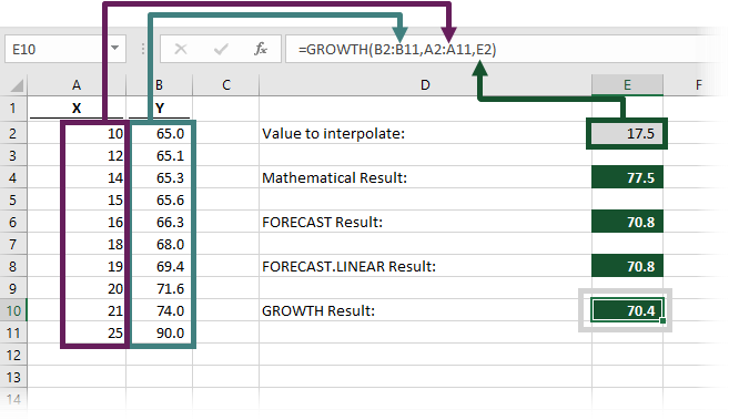 GROWTH Function Result