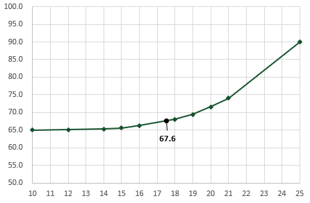 Inner Linear interpolation with INDEX MATCH and FORECAST