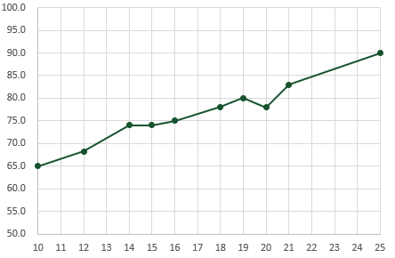 Linear interpolation with Excel with not perfectly correlated