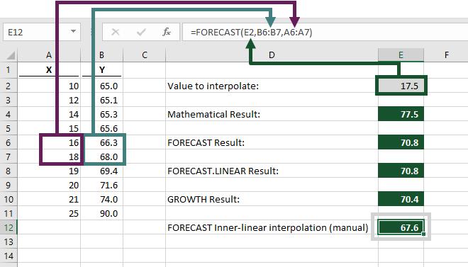 Manual version of Inner Linear interpolation