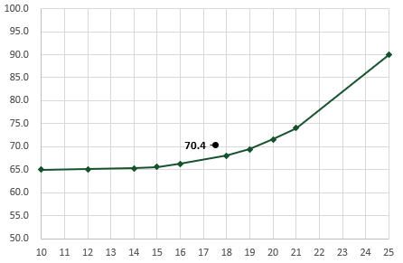 Result of GROWTH function - charted