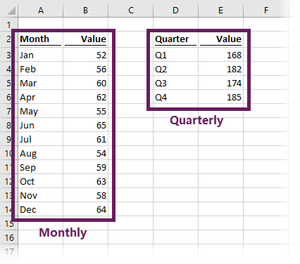 Monthly & Quarterly Scenario