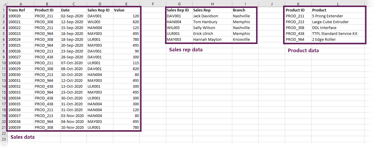Sections of data for Pivot Table