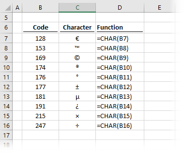 Insert Special Characters with CHAR function