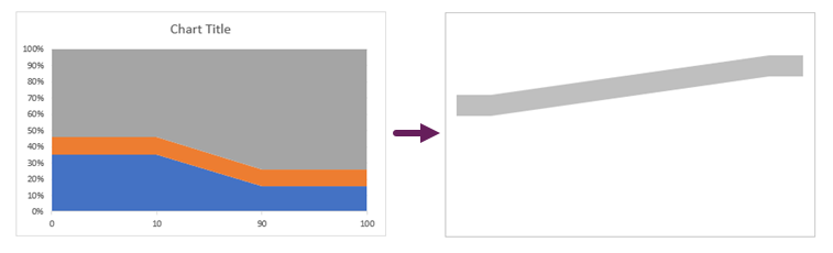 Chart formatting