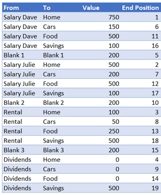 Interim data table used for Sanky Diagram