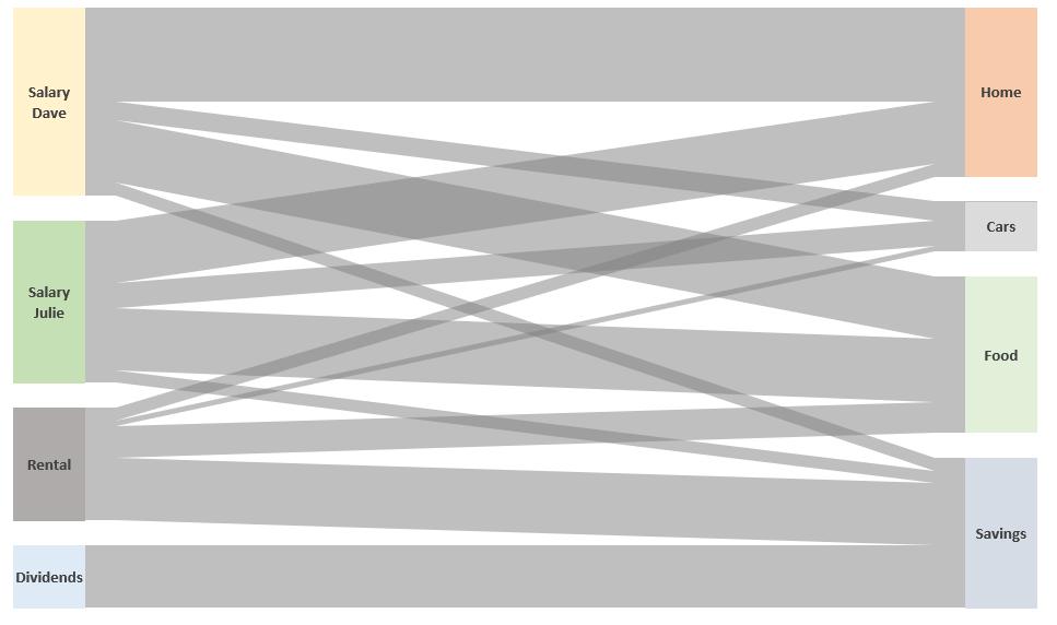 Sankey diagram in Excel