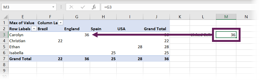 Cell link to PivotTable