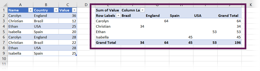 Example PivotTable from Sample data