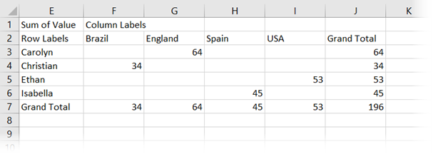 PivotTable converted to formulas