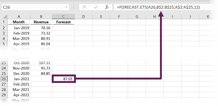 Calculation of of FORECAST.ETS value