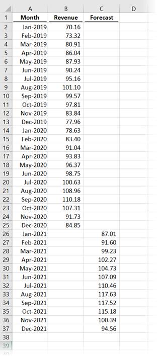 Forecast data with 12 month seasonality