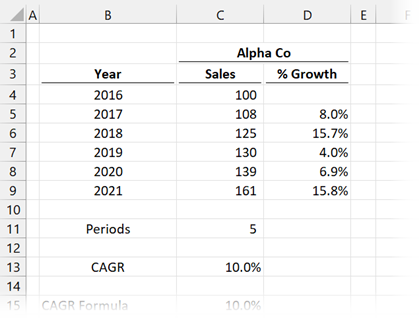 CAGR example investment returns